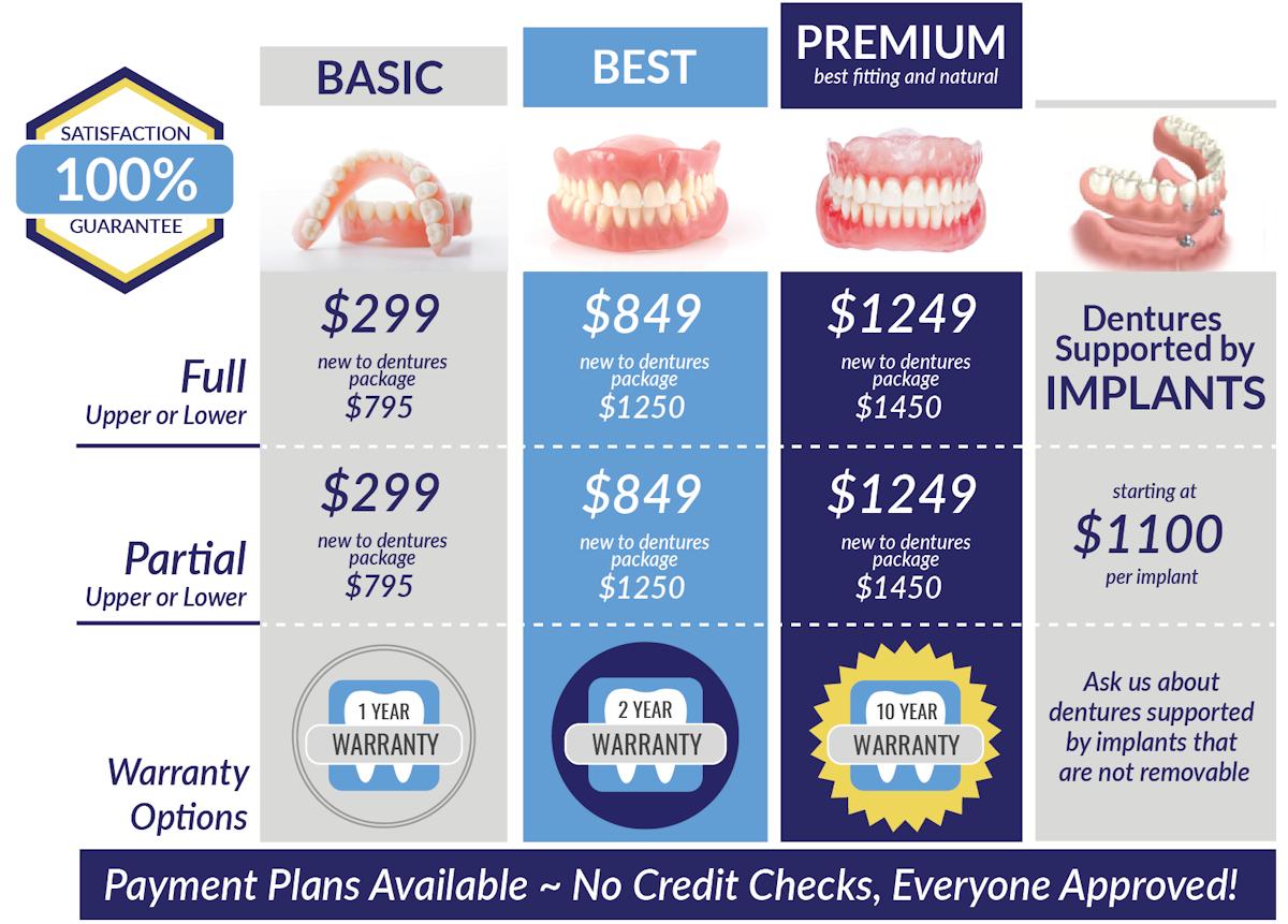 baltimore-free-denture-consultation